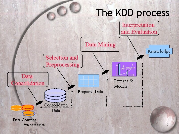 The KDD process Interpretation and Evaluation Data Mining Knowledge Selection and Preprocessing Data Consolidation