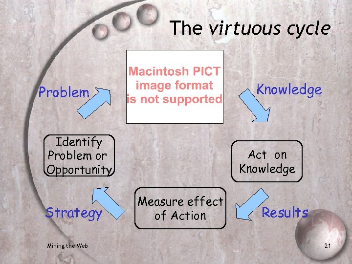 The virtuous cycle Knowledge Problem Identify Problem or Opportunity Strategy Mining the Web Act