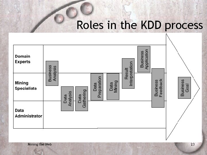 Roles in the KDD process Mining the Web 23