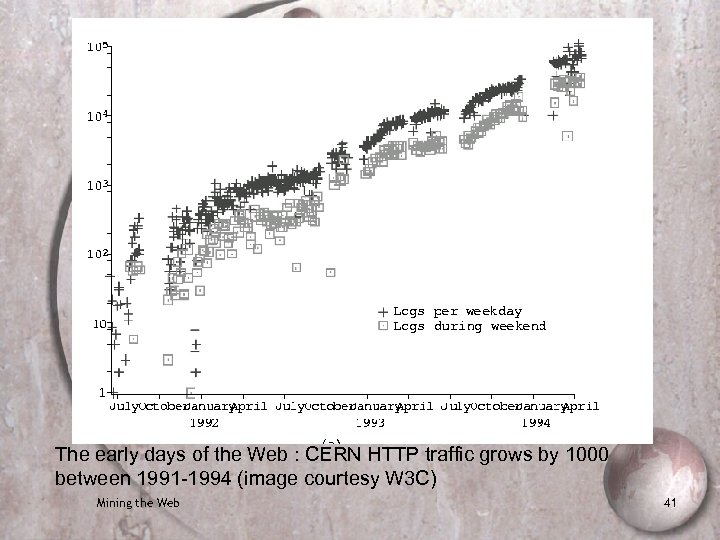 The early days of the Web : CERN HTTP traffic grows by 1000 between