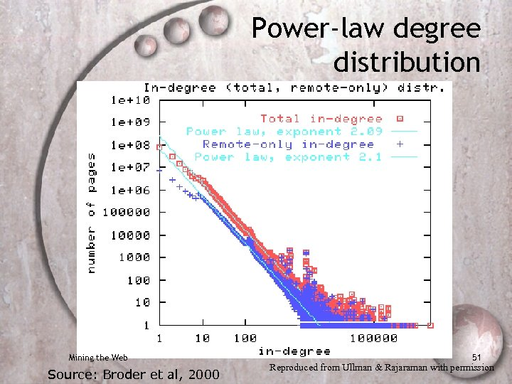 Power-law degree distribution Mining the Web Source: Broder et al, 2000 51 Reproduced from