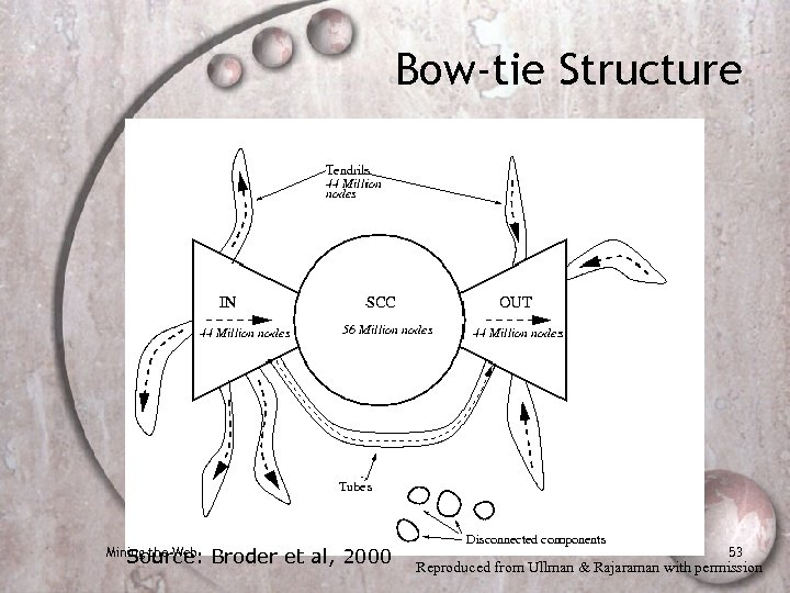 Bow-tie Structure Source: Broder et al, 2000 Mining the Web 53 Reproduced from Ullman