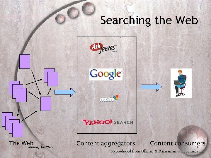 Searching the Web The Web Mining the Web Content aggregators Content consumers 54 Reproduced