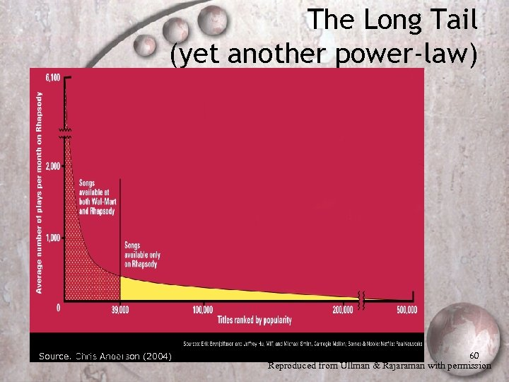 The Long Tail (yet another power-law) Mining Anderson (2004) Source: Christhe Web 60 Reproduced