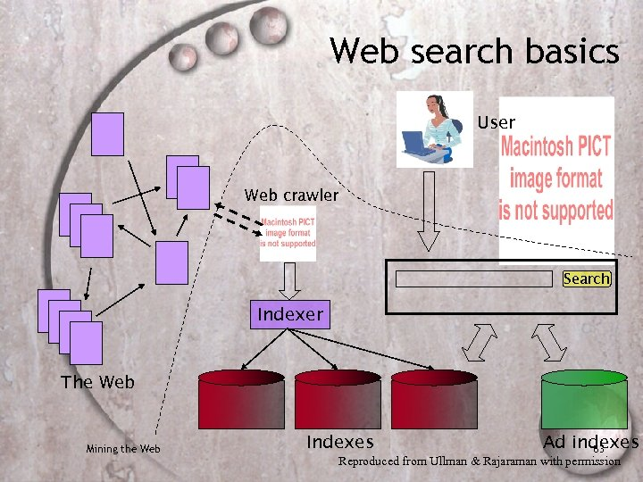 Web search basics User Web crawler Search Indexer The Web Mining the Web Indexes
