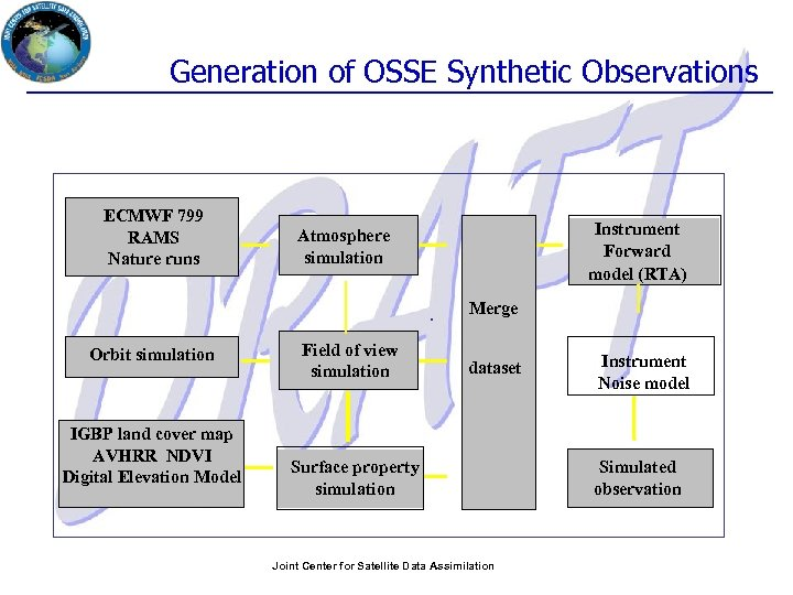 Generation of OSSE Synthetic Observations ECMWF 799 RAMS Nature runs Instrument Forward model (RTA)