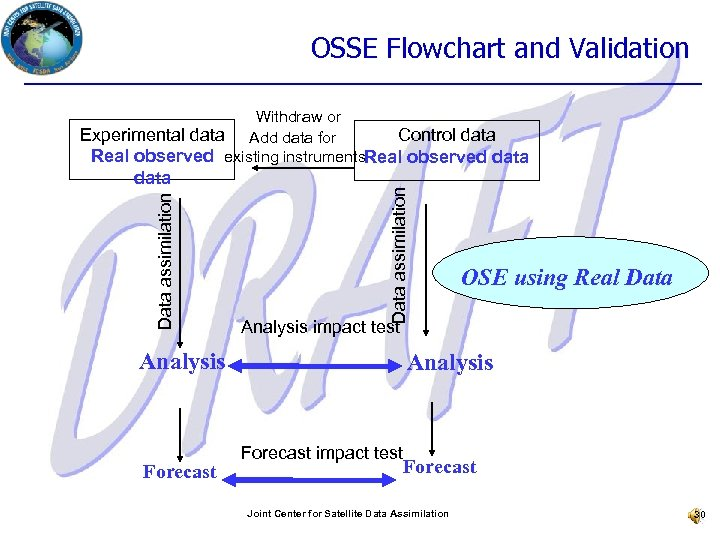 OSSE Flowchart and Validation Data assimilation data Data assimilation Withdraw or Experimental data Add
