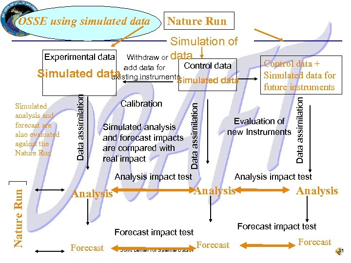 Experimental data Simulation of Withdraw or data Control data add data for data existing
