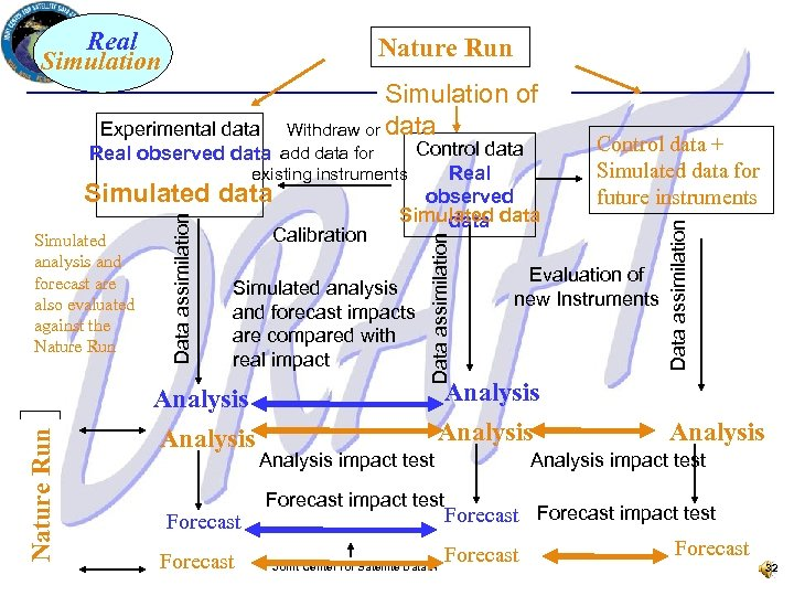 Real Simulation Nature Run Experimental data Real observed data add data for Nature Run