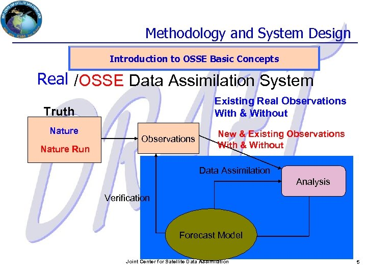 Methodology and System Design Introduction to OSSE Basic Concepts Real /OSSE Data Assimilation System