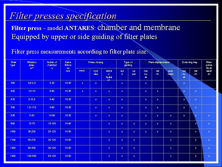 Filter presses specification Filter press – model ANTARES: chamber and membrane Equipped by upper