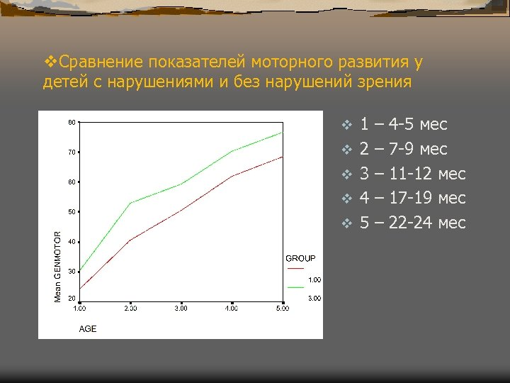 v. Сравнение показателей моторного развития у детей с нарушениями и без нарушений зрения v