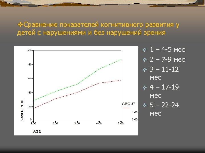 v. Сравнение показателей когнитивного развития у детей с нарушениями и без нарушений зрения v