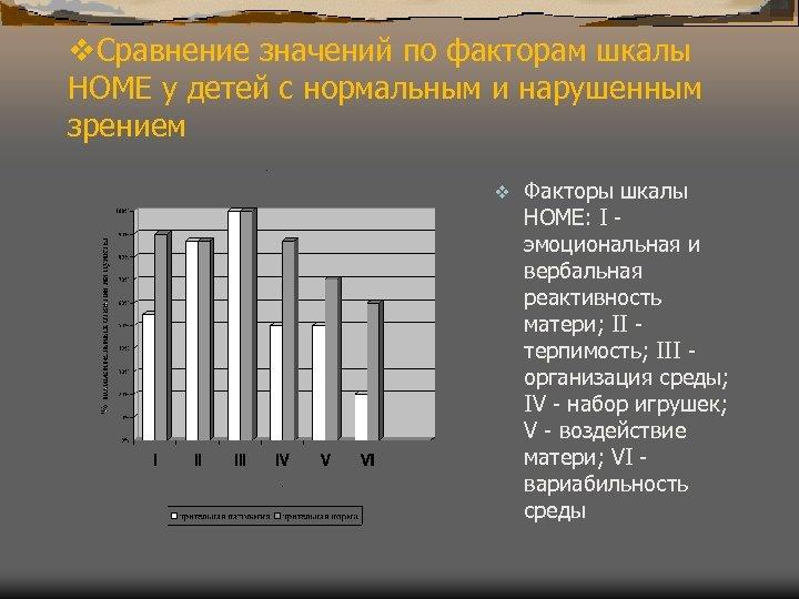 v. Сравнение значений по факторам шкалы НОМЕ у детей с нормальным и нарушенным зрением