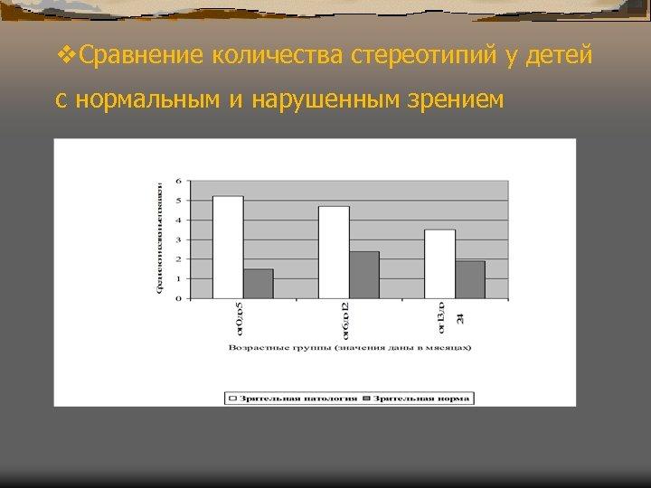 v. Сравнение количества стереотипий у детей с нормальным и нарушенным зрением