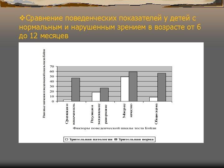 v. Сравнение поведенческих показателей у детей с нормальным и нарушенным зрением в возрасте от