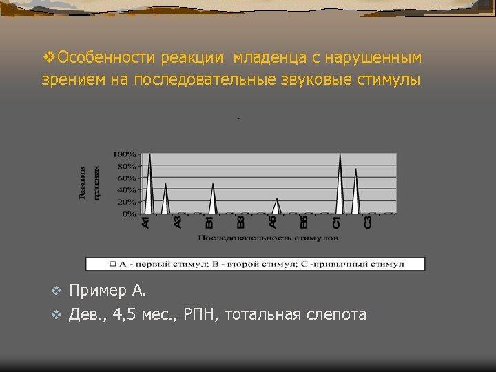 v. Особенности реакции младенца с нарушенным зрением на последовательные звуковые стимулы Пример A. v