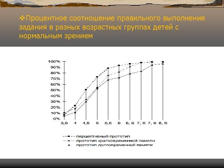 v. Процентное соотношение правильного выполнения задания в разных возрастных группах детей с нормальным зрением