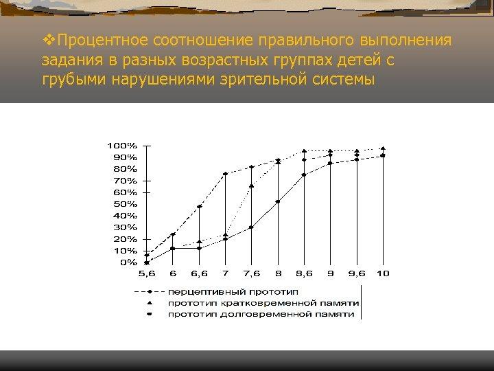 v. Процентное соотношение правильного выполнения задания в разных возрастных группах детей с грубыми нарушениями