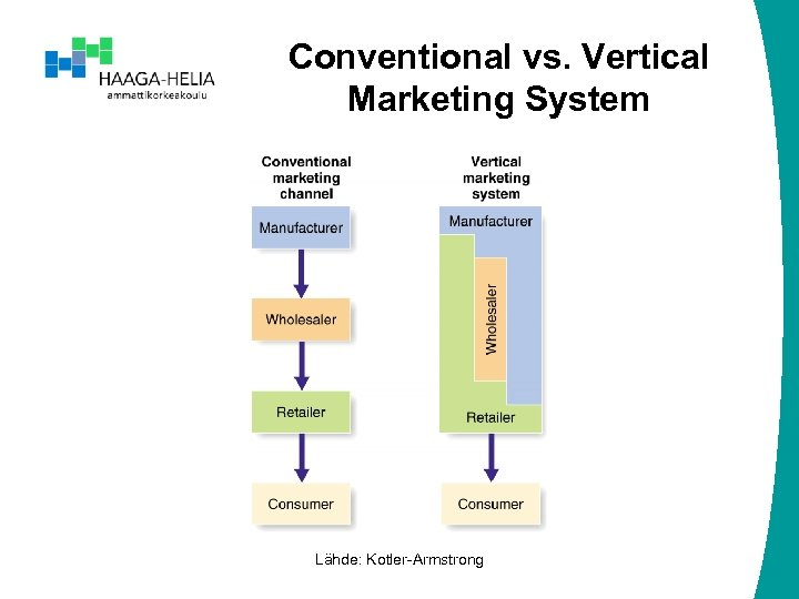 Conventional vs. Vertical Marketing System Lähde: Kotler-Armstrong