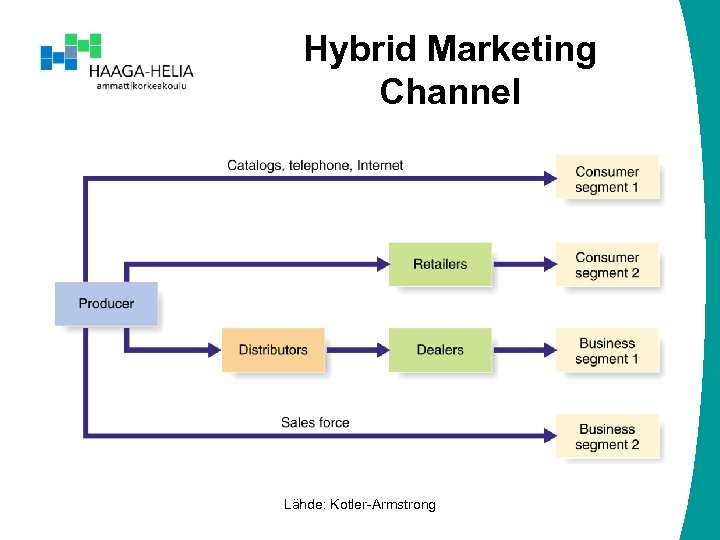 Hybrid Marketing Channel Lähde: Kotler-Armstrong