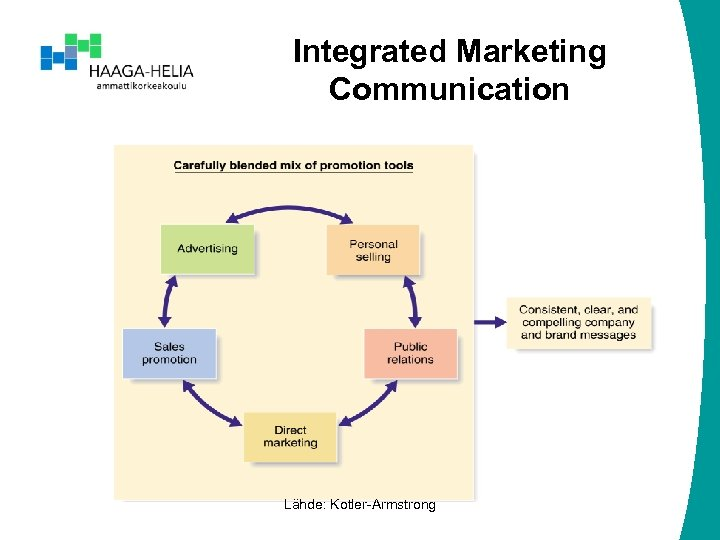 Integrated Marketing Communication Lähde: Kotler-Armstrong