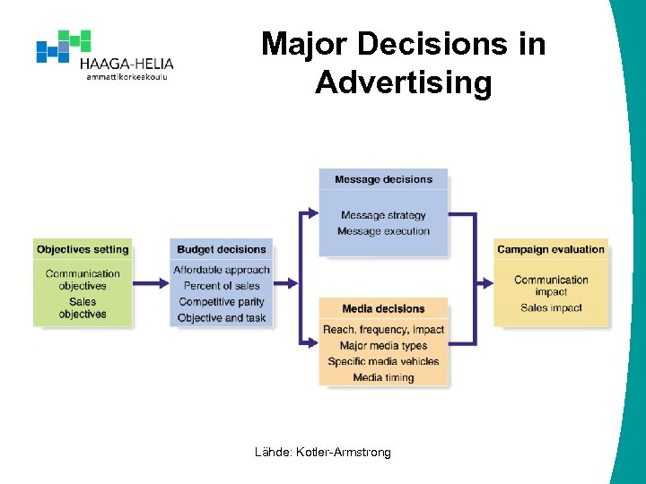 Major Decisions in Advertising Lähde: Kotler-Armstrong