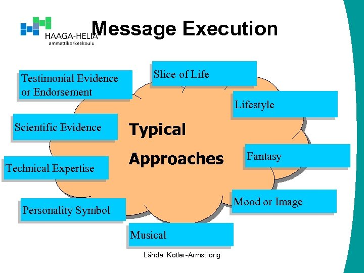 Message Execution Testimonial Evidence or Endorsement Slice of Lifestyle Scientific Evidence Technical Expertise Typical