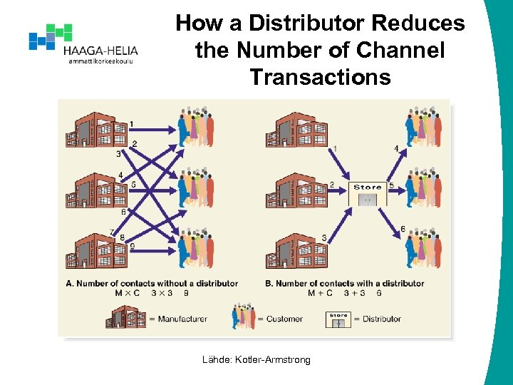 How a Distributor Reduces the Number of Channel Transactions Lähde: Kotler-Armstrong