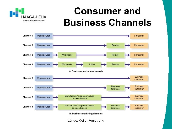 Consumer and Business Channels Lähde: Kotler-Armstrong