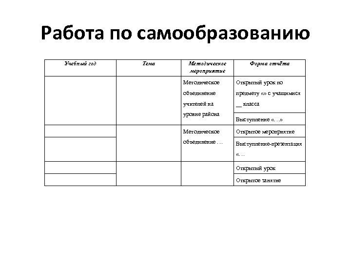Работа по самообразованию Учебный год Тема Методическое мероприятие Форма отчёта Методическое Открытый урок по