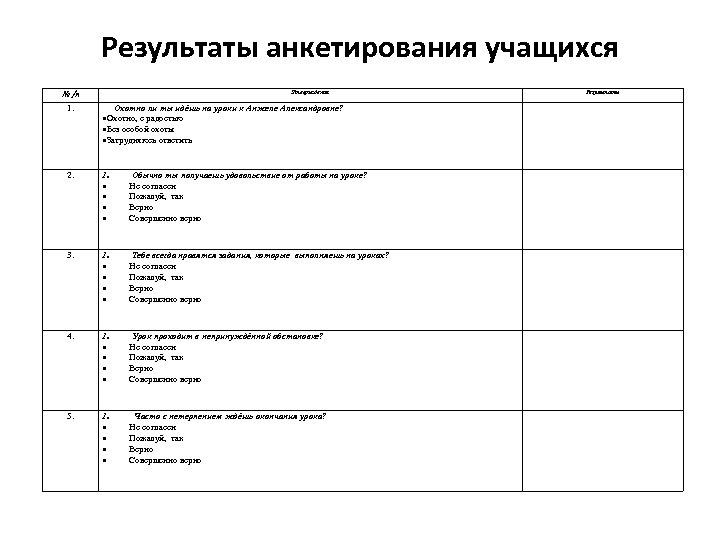 Результаты анкетирования учащихся № п 1. Утверждения Охотно ли ты идёшь на уроки к