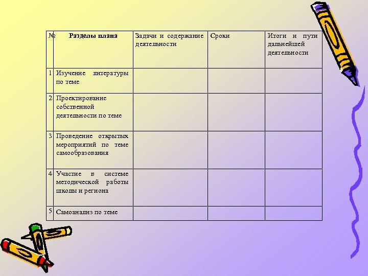 № Разделы плана 1 Изучение литературы по теме 2 Проектирование собственной деятельности по теме