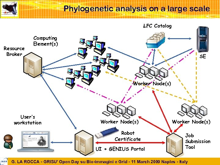 Phylogenetic analysis on a large scale LFC Catalog Resource Broker Computing Element(s) SE Worker