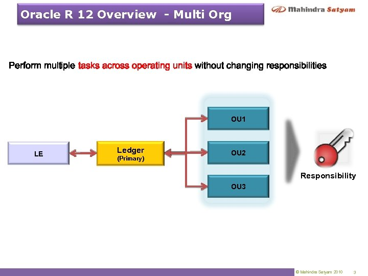 Oracle R 12 Overview - Multi Org Perform multiple tasks across operating units without