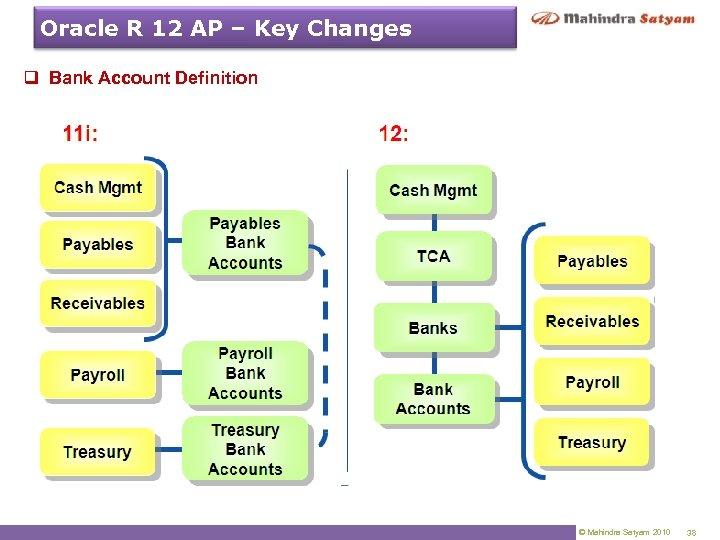 Oracle R 12 AP – Key Changes q Bank Account Definition © Mahindra Satyam