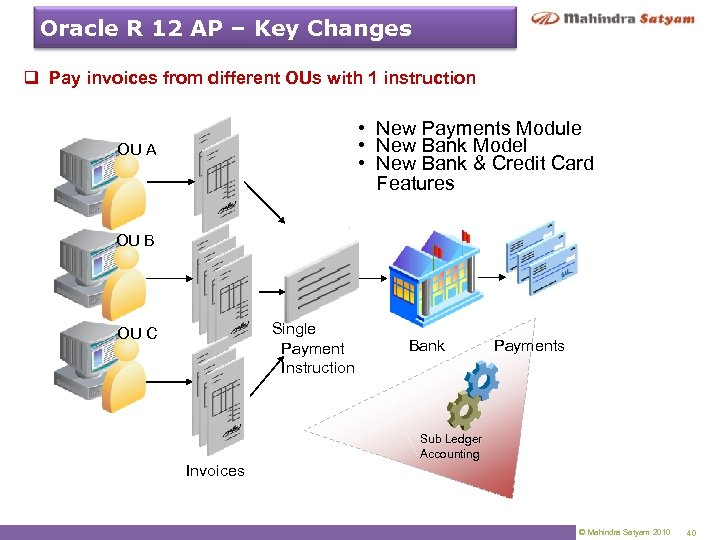 Oracle R 12 AP – Key Changes q Pay invoices from different OUs with