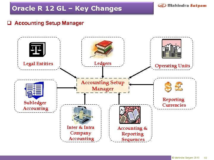 Oracle R 12 GL – Key Changes q Accounting Setup Manager Legal Entities Ledgers