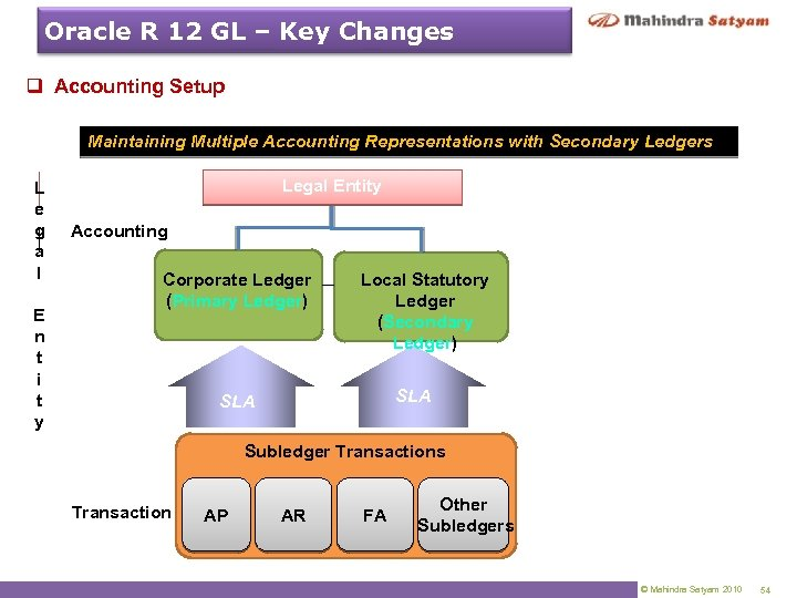 Oracle R 12 GL – Key Changes q Accounting Setup Maintaining Multiple Accounting Representations