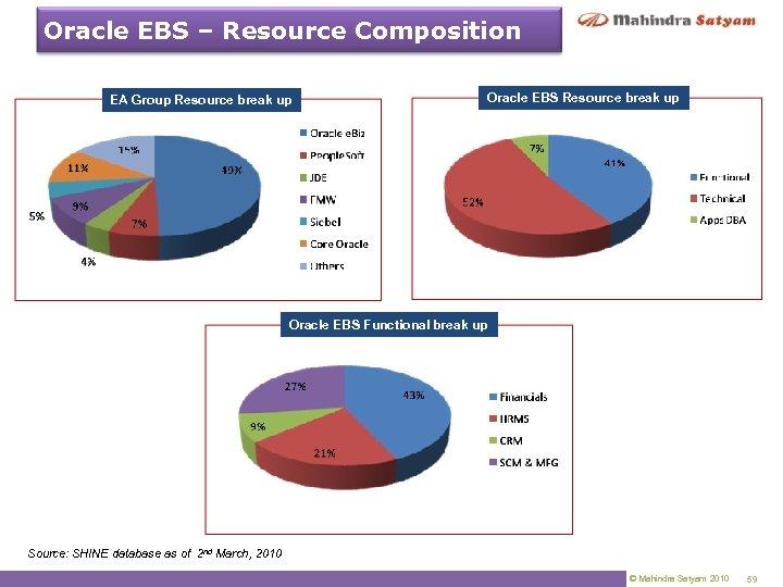 Oracle EBS – Resource Composition EA Group Resource break up Oracle EBS Functional break