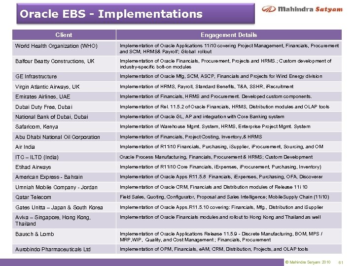Oracle EBS - Implementations Client Engagement Details World Health Organization (WHO) Implementation of Oracle