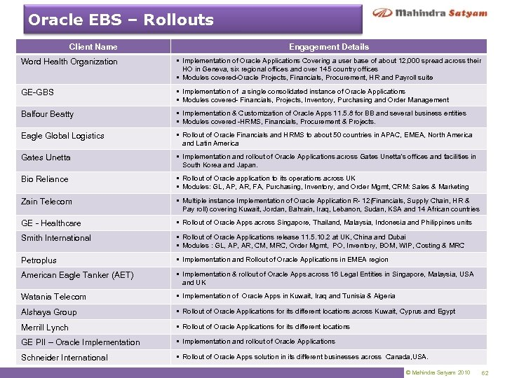 Oracle EBS – Rollouts Client Name Engagement Details Word Health Organization § Implementation of