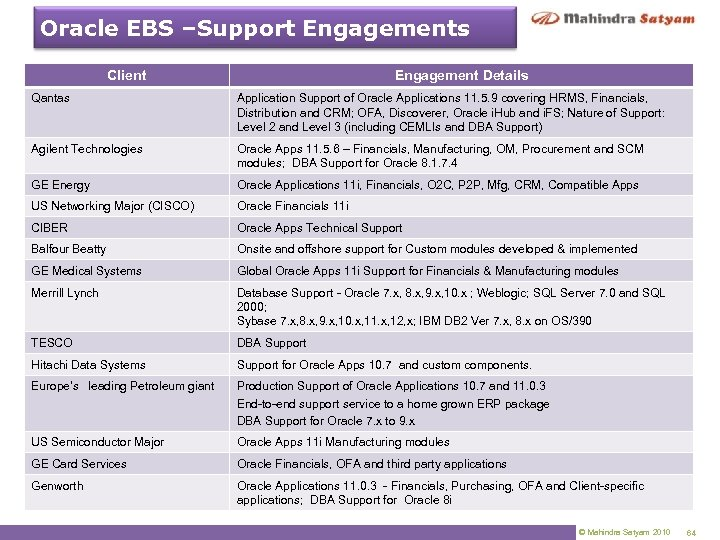 Oracle EBS –Support Engagements Client Engagement Details Qantas Application Support of Oracle Applications 11.