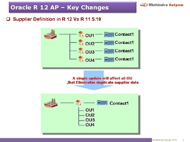 Oracle R 12 AP – Key Changes q Supplier Definition in R 12 Vs