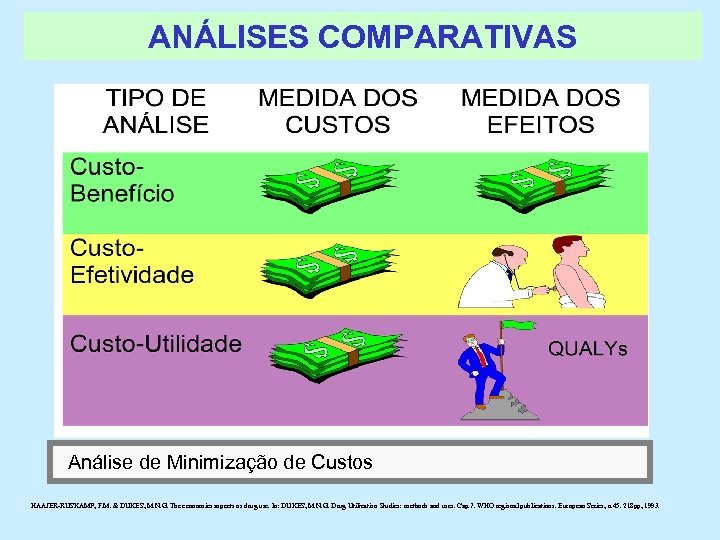 ANÁLISES COMPARATIVAS Análise de Minimização de Custos HAAJER-RUSKAMP, F. M. & DUKES, M. N.