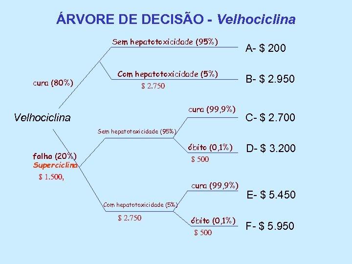 ÁRVORE DE DECISÃO - Velhociclina Sem hepatotoxicidade (95%) cura (80%) Com hepatotoxicidade (5%) $