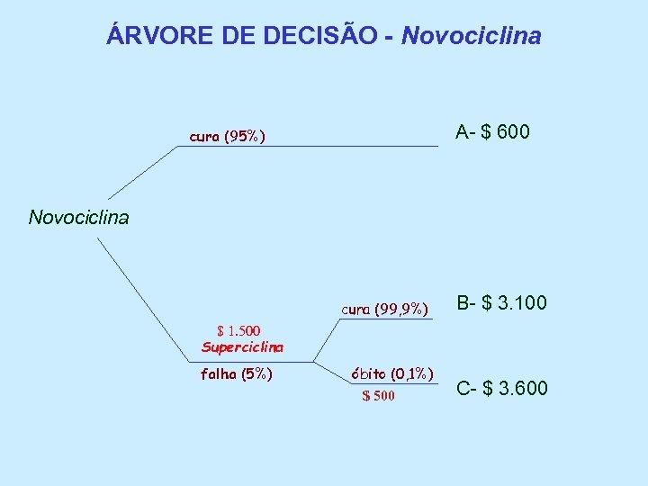 ÁRVORE DE DECISÃO - Novociclina cura (95%) A- $ 600 Novociclina B- $ 3.