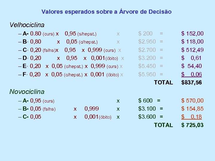 Valores esperados sobre a Árvore de Decisão Velhociclina – A- 0. 80 (cura) x