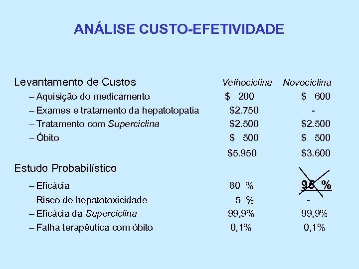 ANÁLISE CUSTO-EFETIVIDADE Levantamento de Custos Velhociclina Novociclina – Aquisição do medicamento $ 200 –