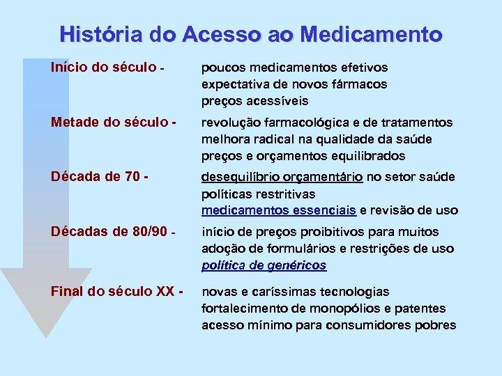 História do Acesso ao Medicamento Início do século - poucos medicamentos efetivos expectativa de